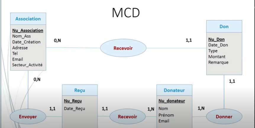 Un exemple de MCD (modèle conceptuel de données) - base de données